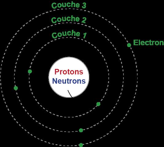 Datation radiométrique vs carbone 14
